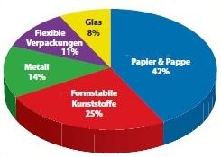 Die flexible Verpackung im Gesamtrahmen des europäischen Verpackungsmarktes
