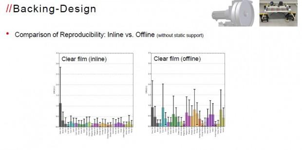 Variation in der Spektralmessung (links inline, rechts offline mit Handmessgerät)