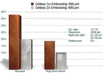 Gravurzeiten eines Beispiel-Tiefdruckzylinders im Vergleich: Cellaxy Standard und Cellaxy mit Option High Performance Package