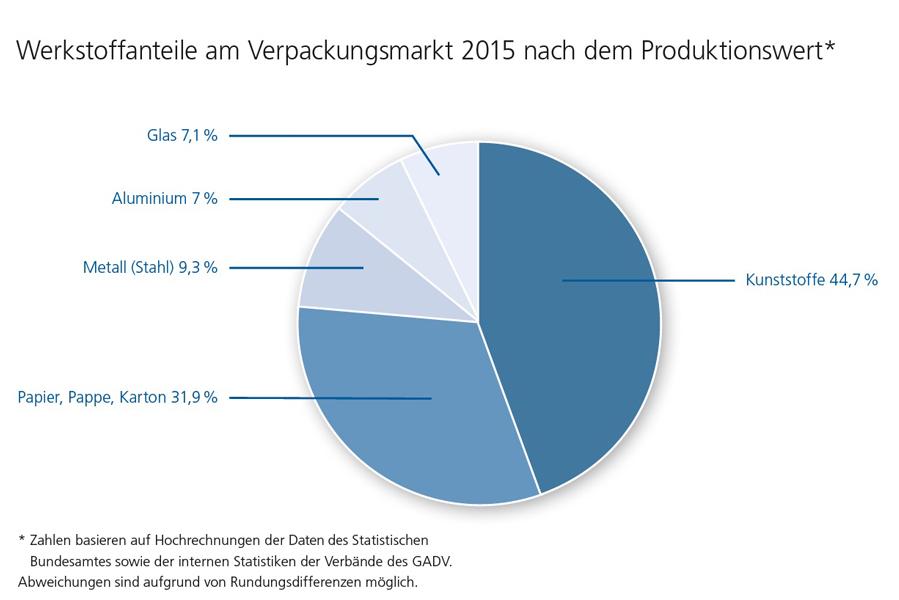 Werkstoffanteile am Verpackungsmarkt 2015 nach dem Produktionswert