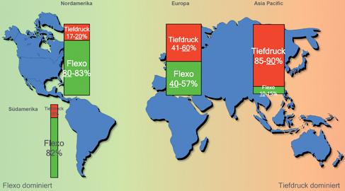 Geographische Verteilung der Verpackungsdruckverfahren: Der Flexodruck dominiert die westliche Hemisphäre, während der Tiefdruck die östliche Hemisphäre beherrscht.